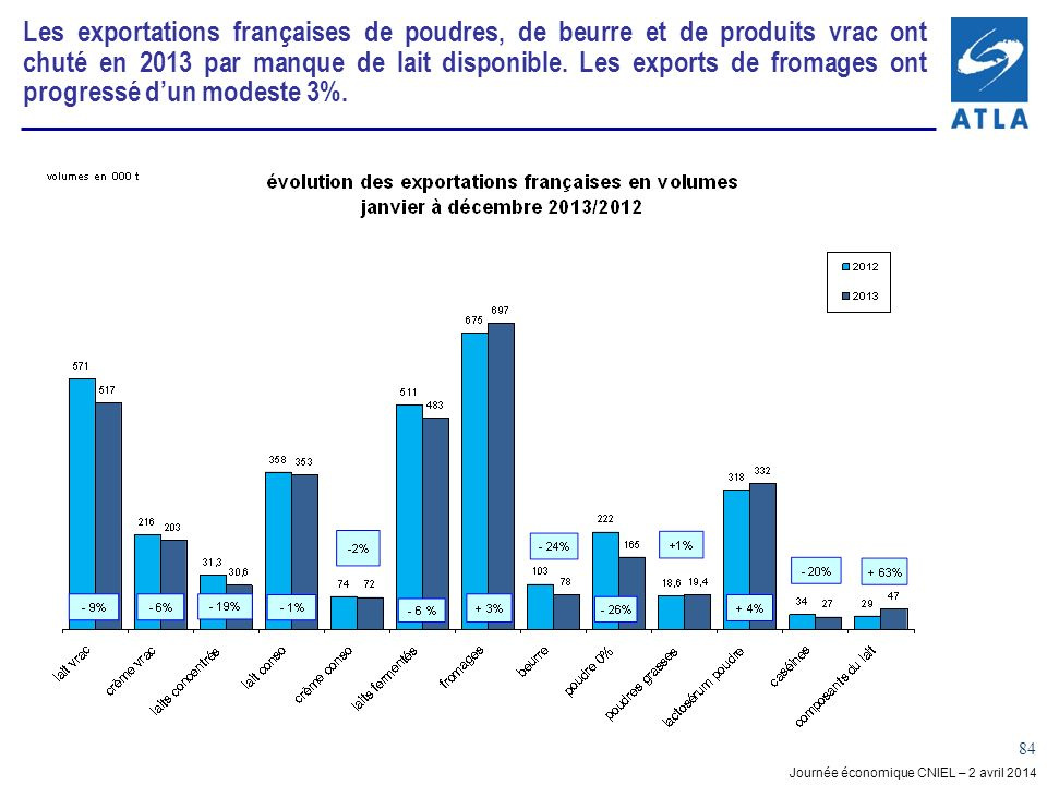 Journée économique CNIEL – 2 avril 2014 84 Les exportations françaises de poudres, de beurre et de produits vrac ont chuté en 2013 par manque de lait disponible.
