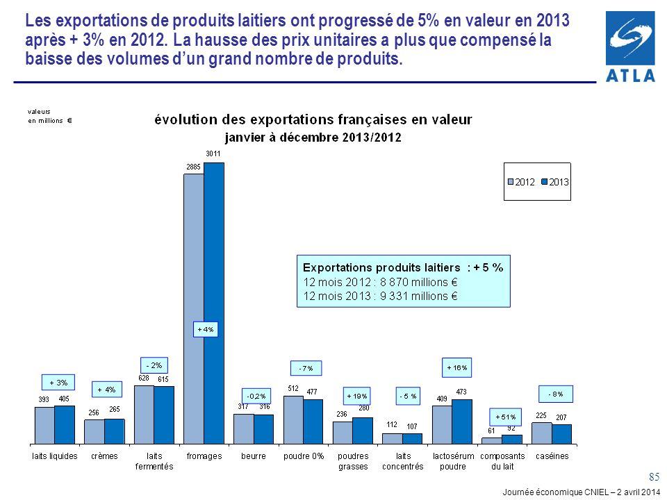 Journée économique CNIEL – 2 avril 2014 85 Les exportations de produits laitiers ont progressé de 5% en valeur en 2013 après + 3% en 2012.