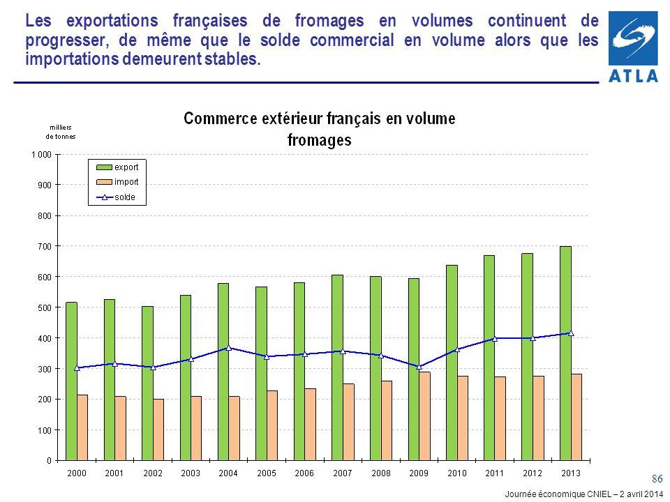 Journée économique CNIEL – 2 avril 2014 86 Les exportations françaises de fromages en volumes continuent de progresser, de même que le solde commercial en volume alors que les importations demeurent stables.