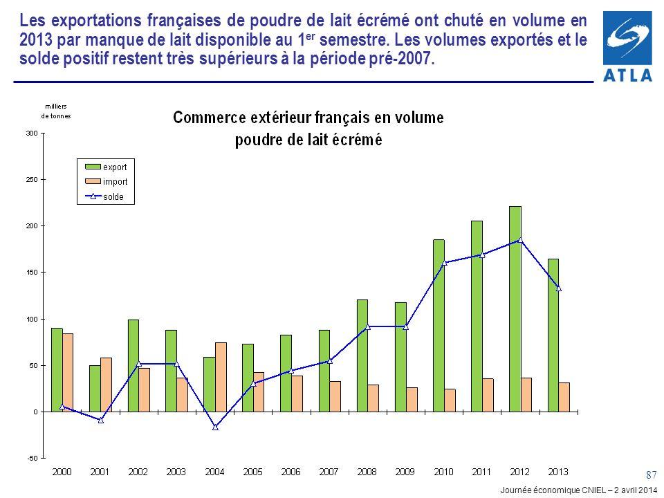 Journée économique CNIEL – 2 avril 2014 87 Les exportations françaises de poudre de lait écrémé ont chuté en volume en 2013 par manque de lait disponible au 1 er semestre.