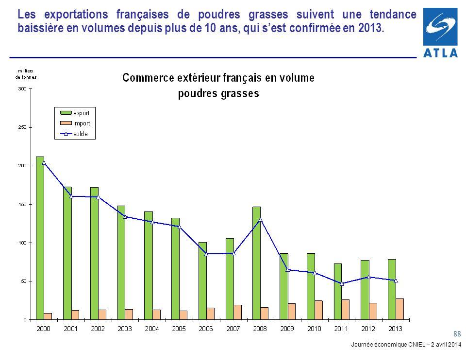 Journée économique CNIEL – 2 avril 2014 88 Les exportations françaises de poudres grasses suivent une tendance baissière en volumes depuis plus de 10 ans, qui sest confirmée en 2013.