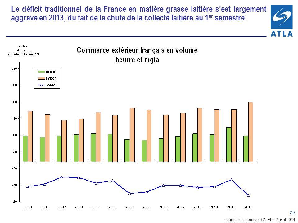 Journée économique CNIEL – 2 avril 2014 89 Le déficit traditionnel de la France en matière grasse laitière sest largement aggravé en 2013, du fait de la chute de la collecte laitière au 1 er semestre.