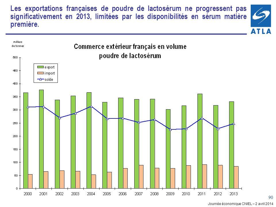 Journée économique CNIEL – 2 avril 2014 90 Les exportations françaises de poudre de lactosérum ne progressent pas significativement en 2013, limitées par les disponibilités en sérum matière première.