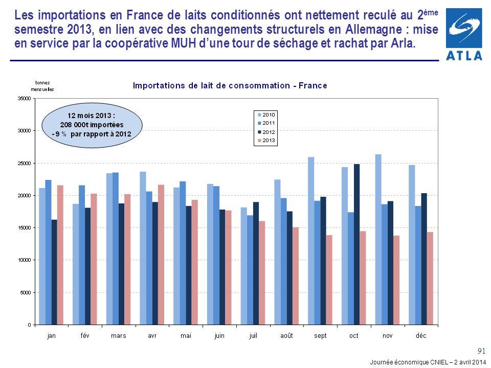 Journée économique CNIEL – 2 avril 2014 91 Les importations en France de laits conditionnés ont nettement reculé au 2 ème semestre 2013, en lien avec des changements structurels en Allemagne : mise en service par la coopérative MUH dune tour de séchage et rachat par Arla.