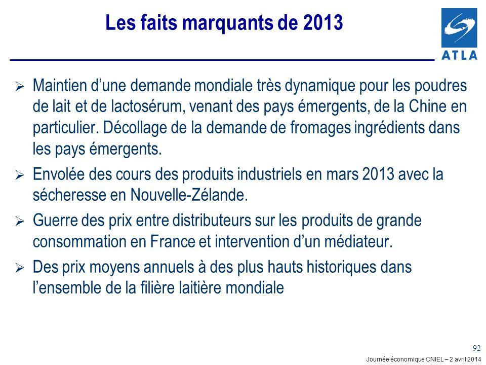 Journée économique CNIEL – 2 avril 2014 92 Les faits marquants de 2013 Maintien dune demande mondiale très dynamique pour les poudres de lait et de lactosérum, venant des pays émergents, de la Chine en particulier.