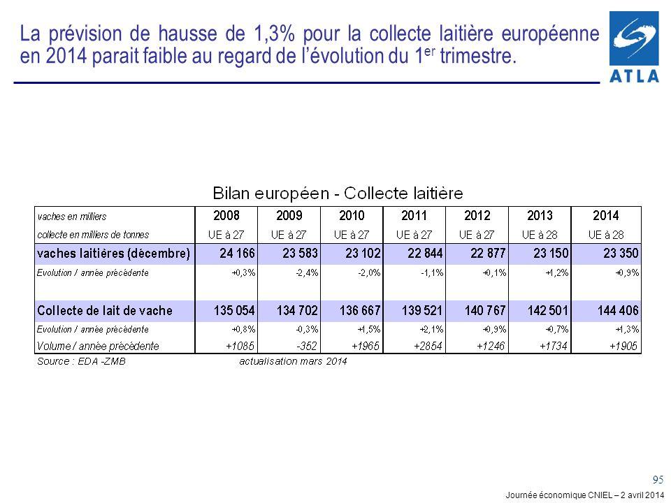 Journée économique CNIEL – 2 avril 2014 95 La prévision de hausse de 1,3% pour la collecte laitière européenne en 2014 parait faible au regard de lévolution du 1 er trimestre.