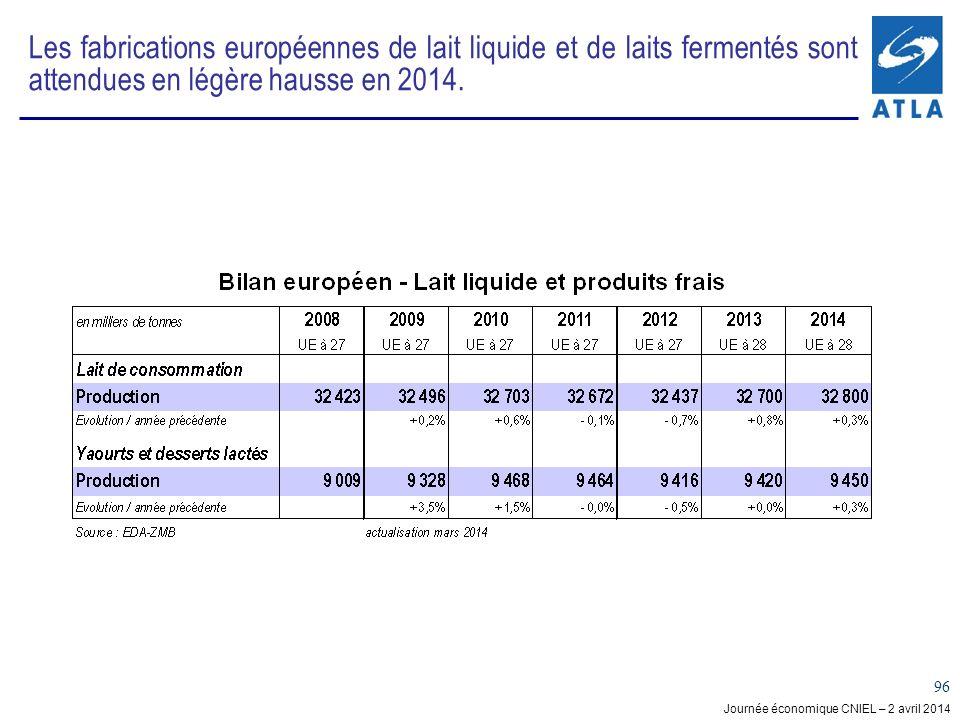 Journée économique CNIEL – 2 avril 2014 96 Les fabrications européennes de lait liquide et de laits fermentés sont attendues en légère hausse en 2014.