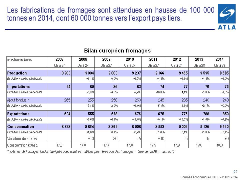 Journée économique CNIEL – 2 avril 2014 97 Les fabrications de fromages sont attendues en hausse de 100 000 tonnes en 2014, dont 60 000 tonnes vers lexport pays tiers.