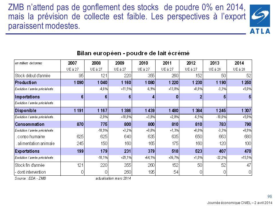 Journée économique CNIEL – 2 avril 2014 98 ZMB nattend pas de gonflement des stocks de poudre 0% en 2014, mais la prévision de collecte est faible. Le
