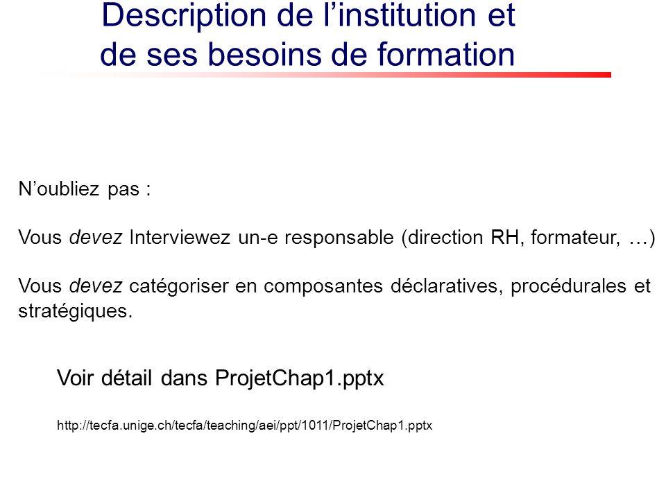 Description de linstitution et de ses besoins de formation Voir détail dans ProjetChap1.pptx http://tecfa.unige.ch/tecfa/teaching/aei/ppt/1011/ProjetChap1.pptx Noubliez pas : Vous devez Interviewez un-e responsable (direction RH, formateur, …) Vous devez catégoriser en composantes déclaratives, procédurales et stratégiques.
