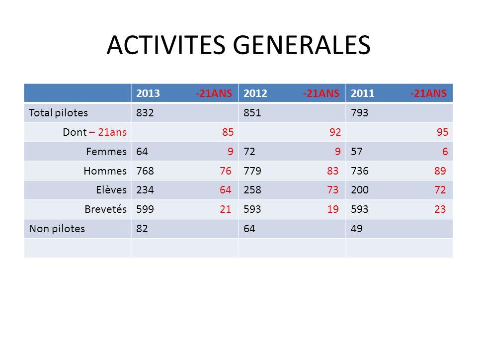 ACTIVITES GENERALES 2013 -21ANS2012 -21ANS2011 -21ANS Total pilotes832851793 Dont – 21ans859295 Femmes64 972 957 6 Hommes768 76779 83736 89 Elèves234