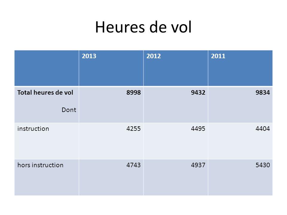 Heures de vol 201320122011 Total heures de vol Dont 899894329834 instruction425544954404 hors instruction474349375430