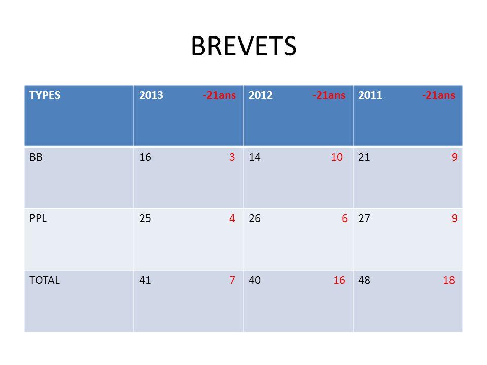 BREVETS TYPES2013 -21ans2012 -21ans2011 -21ans BB16 314 1021 9 PPL25 426 627 9 TOTAL41 740 1648 18