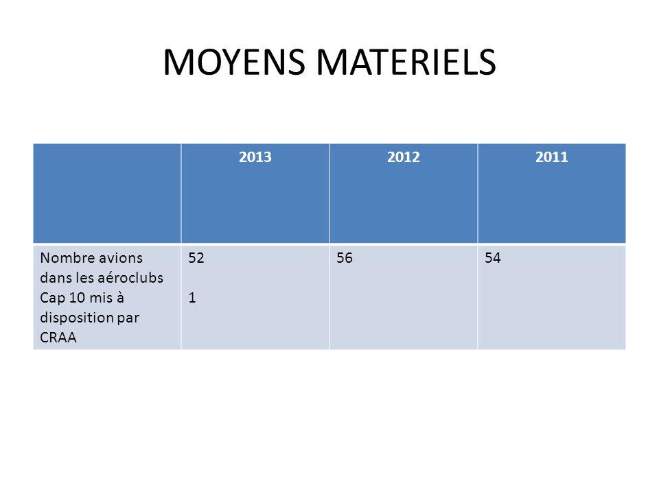 MOYENS MATERIELS 201320122011 Nombre avions dans les aéroclubs Cap 10 mis à disposition par CRAA 52 1 5654