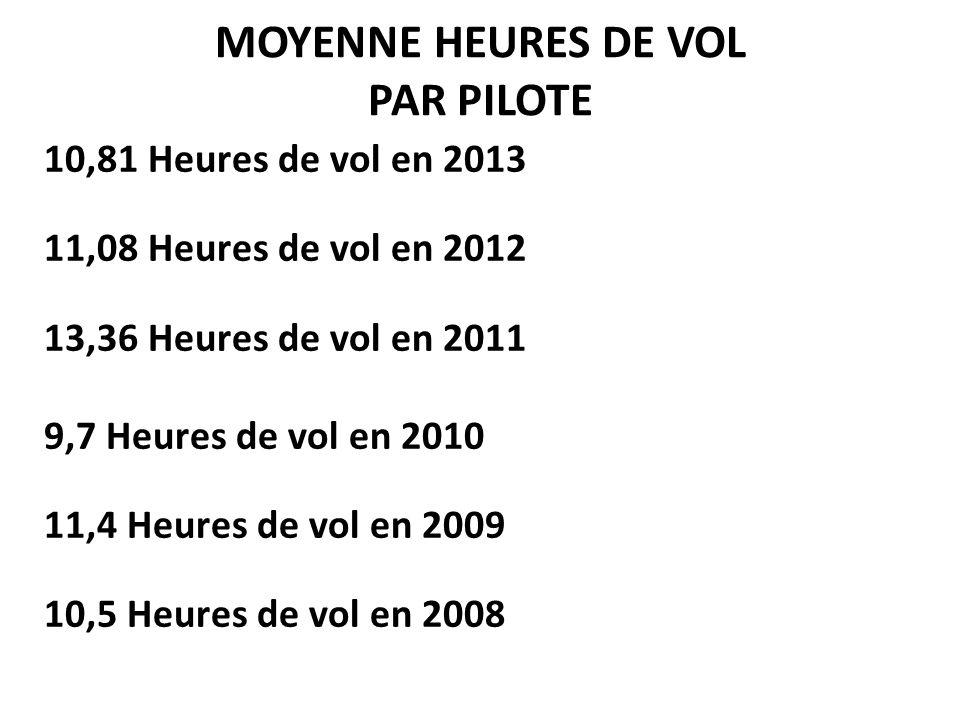 MOYENNE HEURES DE VOL PAR PILOTE 10,81 Heures de vol en 2013 11,08 Heures de vol en 2012 13,36 Heures de vol en 2011 9,7 Heures de vol en 2010 11,4 He