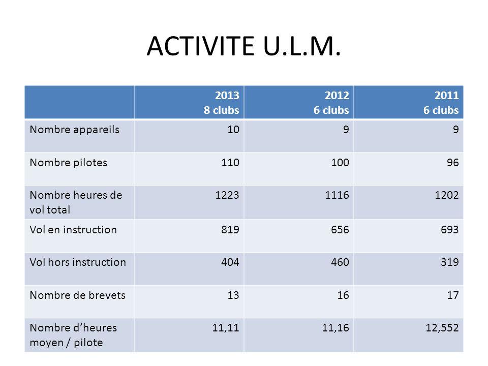 ACTIVITE U.L.M. 2013 8 clubs 2012 6 clubs 2011 6 clubs Nombre appareils1099 Nombre pilotes11010096 Nombre heures de vol total 122311161202 Vol en inst