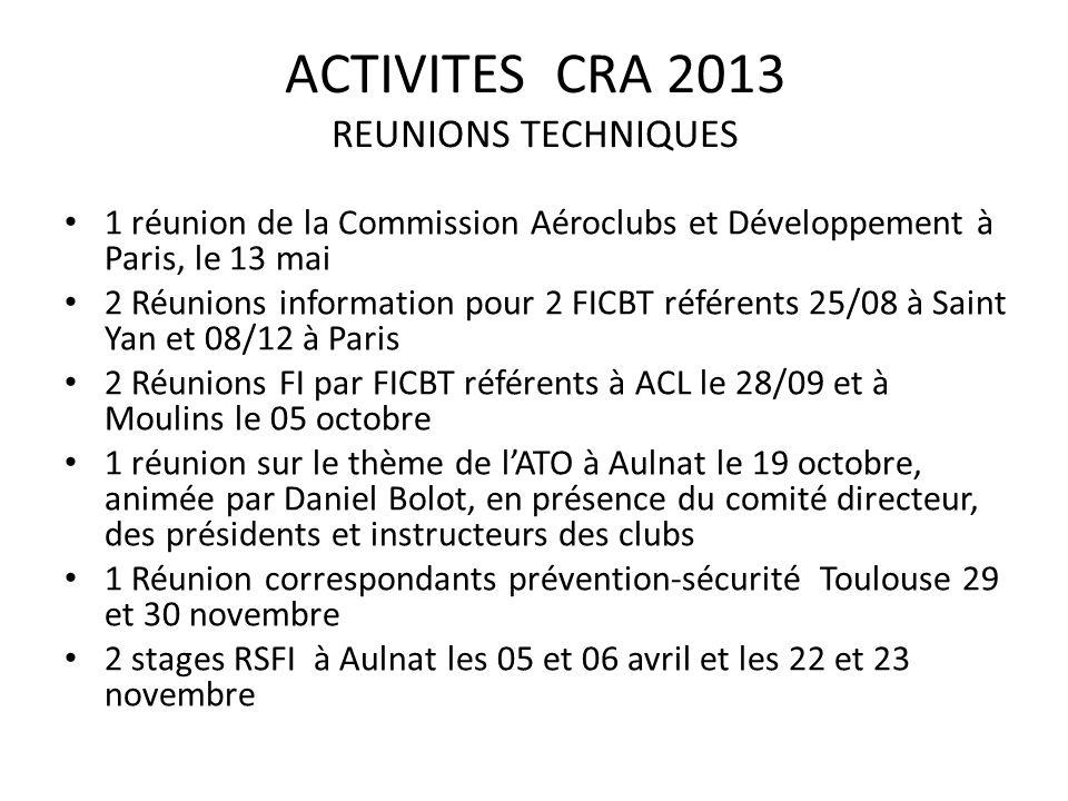 ACTIVITES CRA 2013 REUNIONS TECHNIQUES 1 réunion de la Commission Aéroclubs et Développement à Paris, le 13 mai 2 Réunions information pour 2 FICBT référents 25/08 à Saint Yan et 08/12 à Paris 2 Réunions FI par FICBT référents à ACL le 28/09 et à Moulins le 05 octobre 1 réunion sur le thème de lATO à Aulnat le 19 octobre, animée par Daniel Bolot, en présence du comité directeur, des présidents et instructeurs des clubs 1 Réunion correspondants prévention-sécurité Toulouse 29 et 30 novembre 2 stages RSFI à Aulnat les 05 et 06 avril et les 22 et 23 novembre