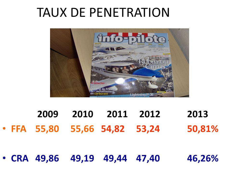 TAUX DE PENETRATION 2009 2010 2011 20122013 FFA 55,80 55,66 54,82 53,2450,81% CRA 49,86 49,19 49,44 47,4046,26%