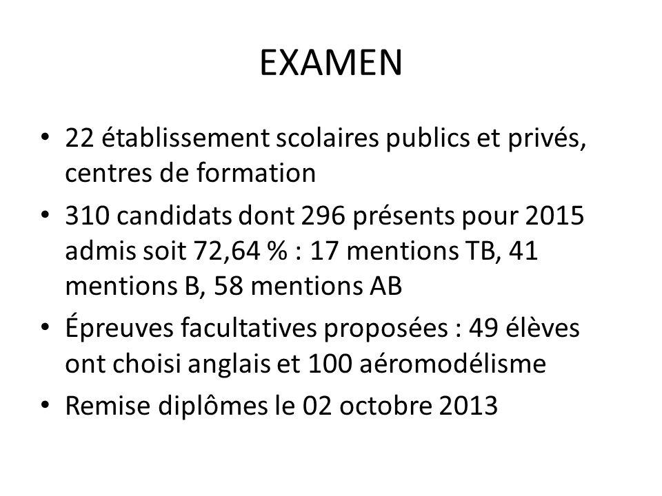 EXAMEN 22 établissement scolaires publics et privés, centres de formation 310 candidats dont 296 présents pour 2015 admis soit 72,64 % : 17 mentions T