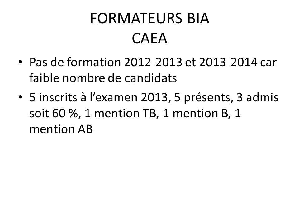 FORMATEURS BIA CAEA Pas de formation 2012-2013 et 2013-2014 car faible nombre de candidats 5 inscrits à lexamen 2013, 5 présents, 3 admis soit 60 %, 1 mention TB, 1 mention B, 1 mention AB
