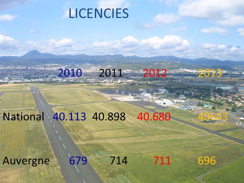 LICENCIES 2010 2011 20122013 National 40.113 40.898 40.68040643 Auvergne 679 714 711696
