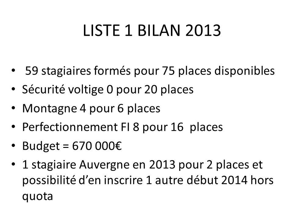 LISTE 1 BILAN 2013 59 stagiaires formés pour 75 places disponibles Sécurité voltige 0 pour 20 places Montagne 4 pour 6 places Perfectionnement FI 8 po