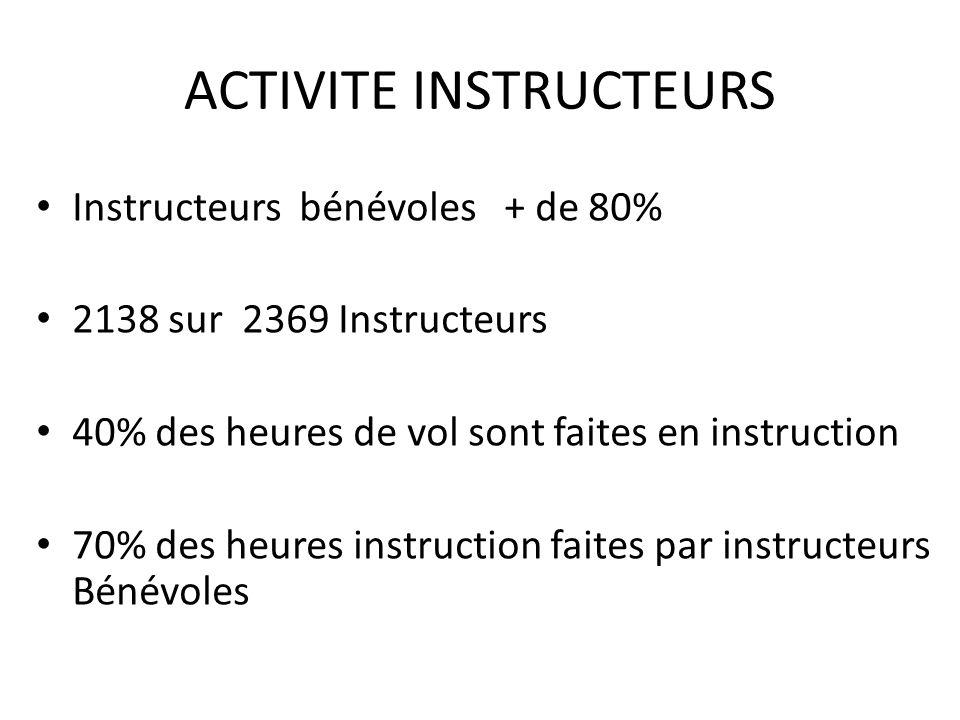 ACTIVITE INSTRUCTEURS Instructeurs bénévoles + de 80% 2138 sur 2369 Instructeurs 40% des heures de vol sont faites en instruction 70% des heures instruction faites par instructeurs Bénévoles