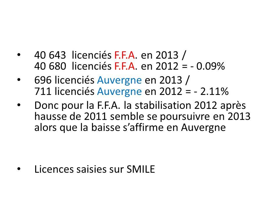 40 643 licenciés F.F.A. en 2013 / 40 680 licenciés F.F.A. en 2012 = - 0.09% 696 licenciés Auvergne en 2013 / 711 licenciés Auvergne en 2012 = - 2.11%