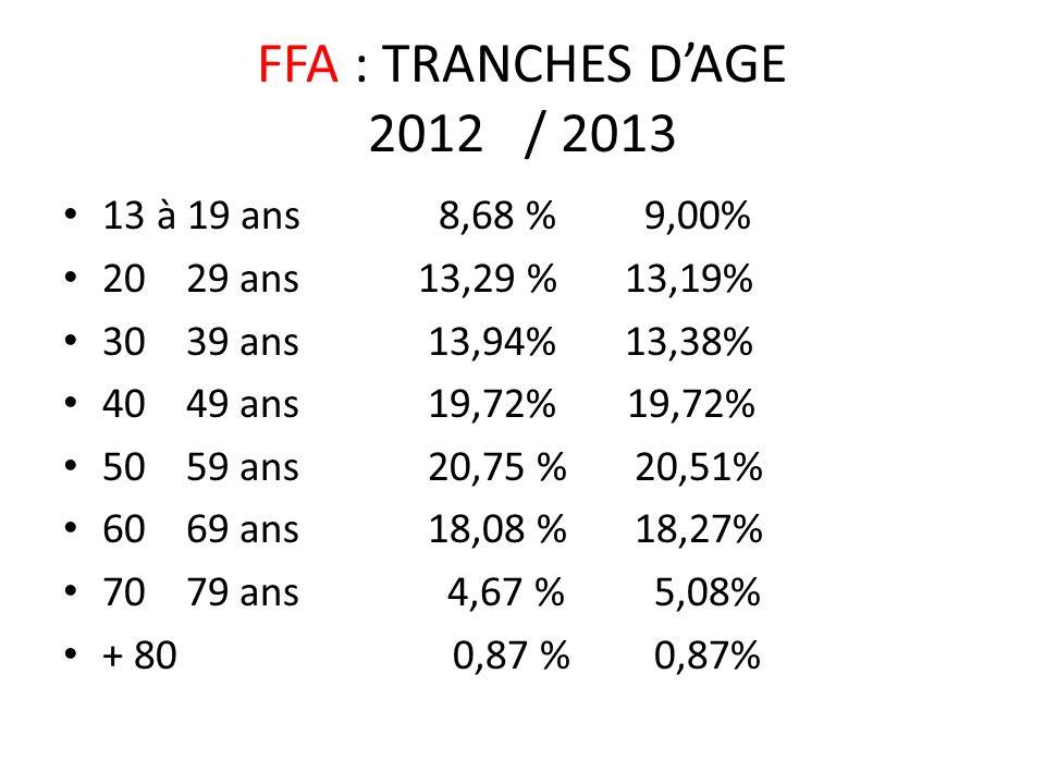 FFA : TRANCHES DAGE 2012 / 2013 13 à 19 ans 8,68 % 9,00% 20 29 ans 13,29 % 13,19% 30 39 ans 13,94% 13,38% 40 49 ans 19,72% 19,72% 50 59 ans 20,75 % 20,51% 60 69 ans 18,08 % 18,27% 70 79 ans 4,67 % 5,08% + 80 0,87 % 0,87%