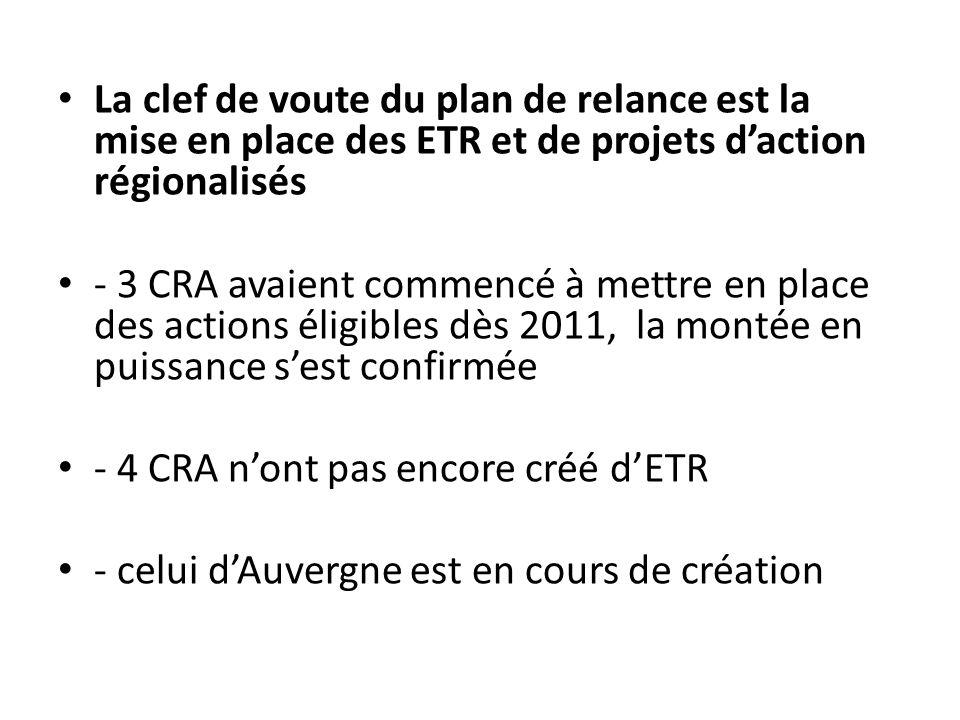 La clef de voute du plan de relance est la mise en place des ETR et de projets daction régionalisés - 3 CRA avaient commencé à mettre en place des actions éligibles dès 2011, la montée en puissance sest confirmée - 4 CRA nont pas encore créé dETR - celui dAuvergne est en cours de création
