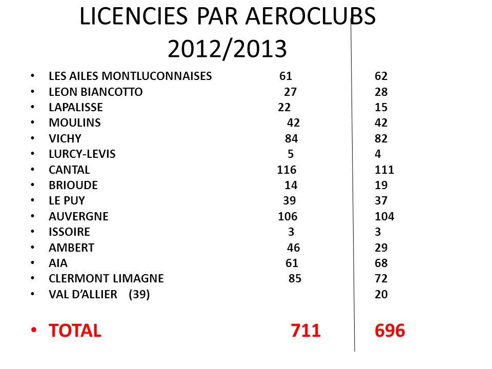 LICENCIES PAR AEROCLUBS 2012/2013 LES AILES MONTLUCONNAISES 61 62 LEON BIANCOTTO 2728 LAPALISSE 2215 MOULINS 4242 VICHY 8482 LURCY-LEVIS 54 CANTAL 116