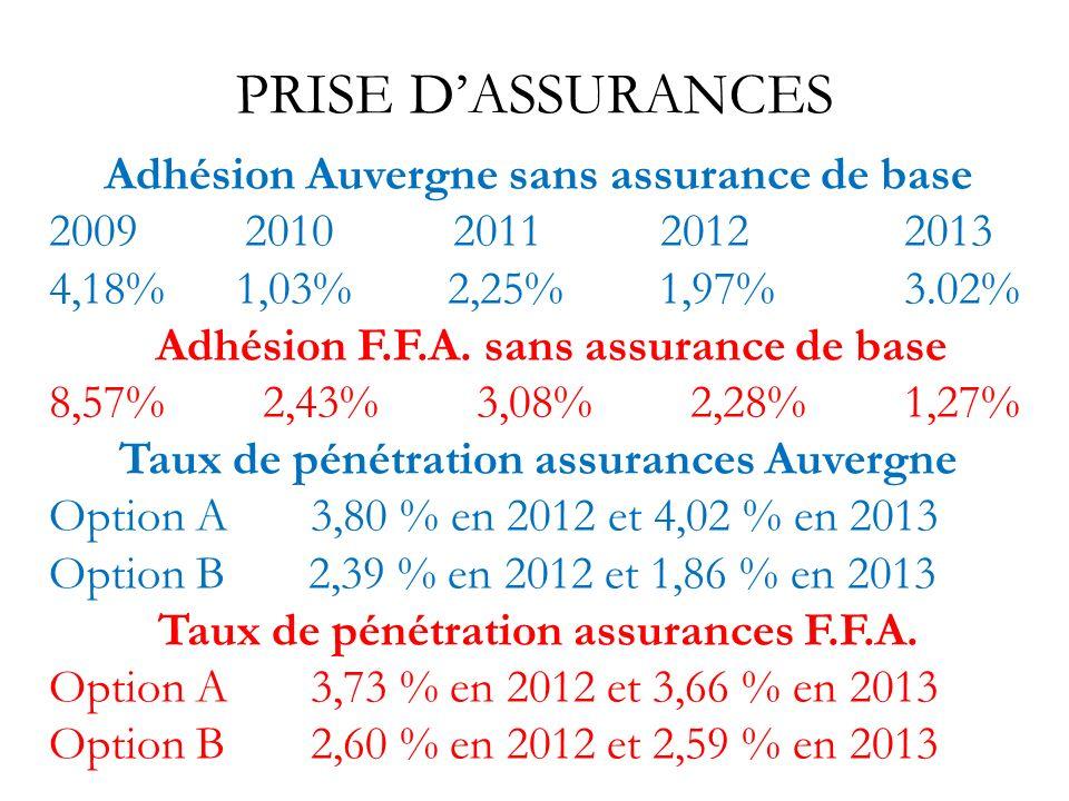 PRISE DASSURANCES Adhésion Auvergne sans assurance de base 2009 2010 2011 20122013 4,18% 1,03% 2,25% 1,97%3.02% Adhésion F.F.A. sans assurance de base