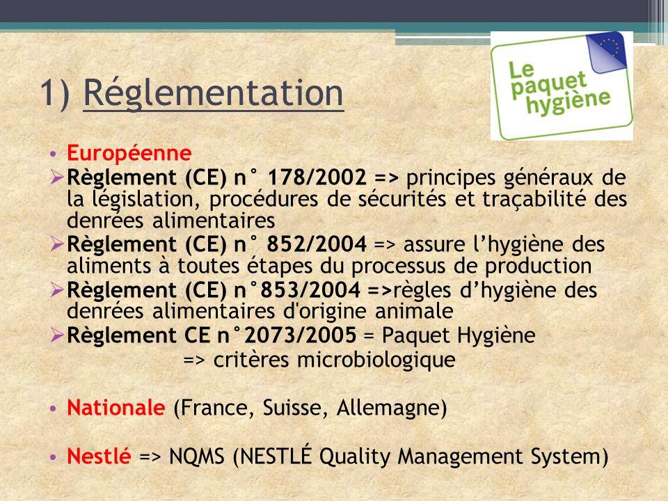 1) Réglementation Européenne Règlement (CE) n° 178/2002 => principes généraux de la législation, procédures de sécurités et traçabilité des denrées al