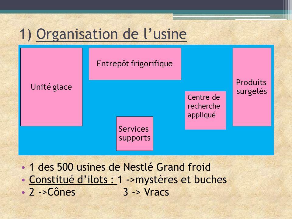 1) Organisation de lusine 1 des 500 usines de Nestlé Grand froid Constitué dilots : 1 ->mystères et buches 2 ->Cônes 3 -> Vracs Unité glace Produits s