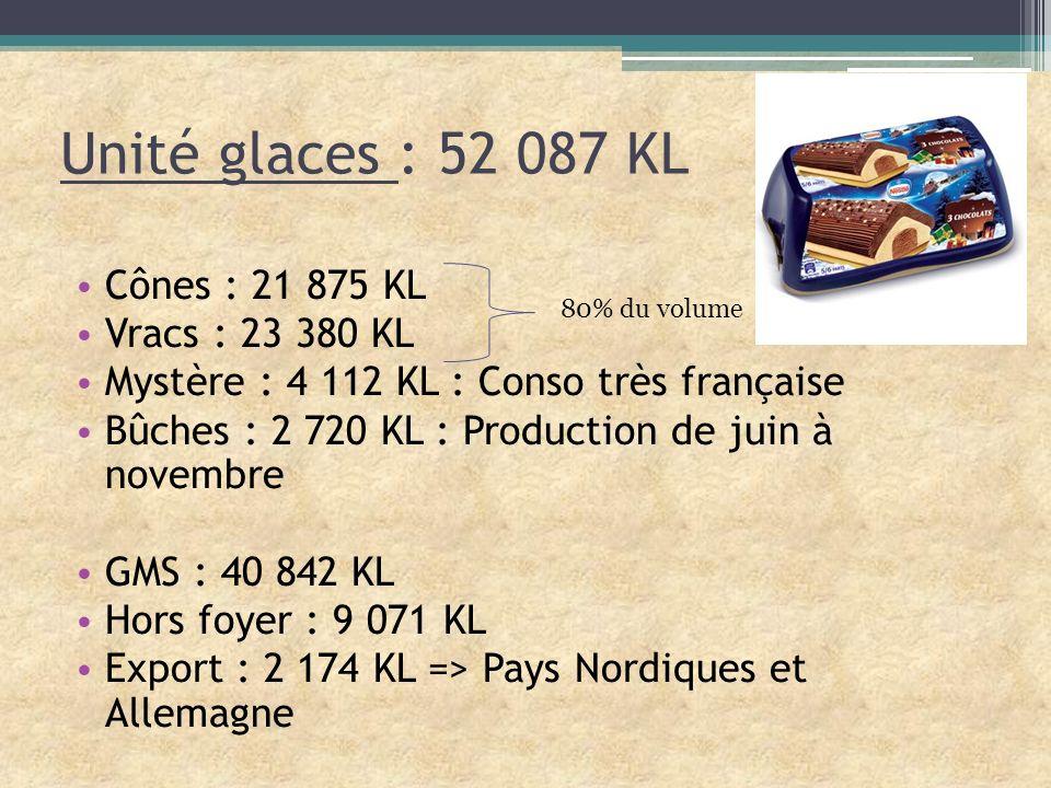 Unité glaces : 52 087 KL Cônes : 21 875 KL Vracs : 23 380 KL Mystère : 4 112 KL : Conso très française Bûches : 2 720 KL : Production de juin à novemb