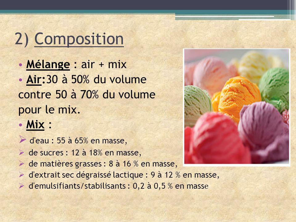 Mélange : air + mix Air:30 à 50% du volume contre 50 à 70% du volume pour le mix. Mix : d'eau : 55 à 65% en masse, de sucres : 12 à 18% en masse, de m