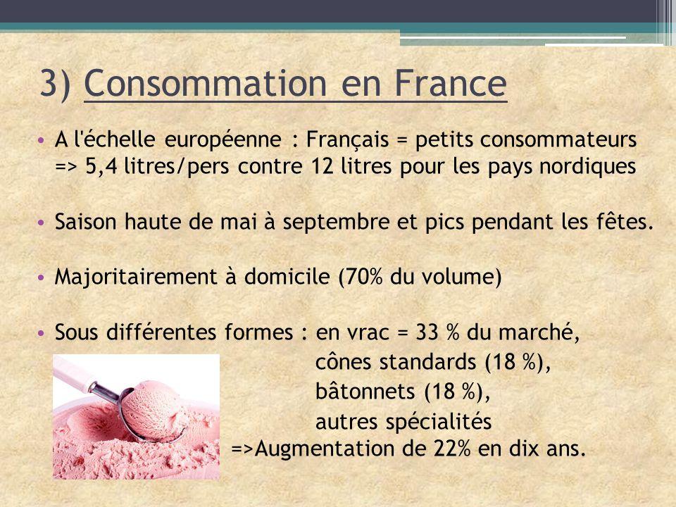 3) Consommation en France A l'échelle européenne : Français = petits consommateurs => 5,4 litres/pers contre 12 litres pour les pays nordiques Saison