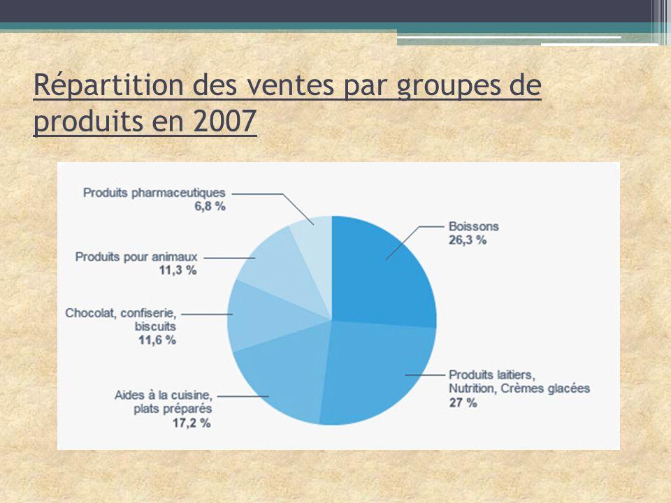 2) Une gamme de produits très vaste 6 marques stratégiques mondiales représentent 70% des ventes : Nestlé (40 %), Nescafé, Nestea, Maggi, Buitoni et Friskies => marques préférées des consommateurs dans le monde 7 pôles dactivités : Boissons = eau, café et chocolats à boire : 26% du CA 2008 =>Perrier, San Pelegrino, Vittel… Produits laitiers et glaces (19%) => La laitière, Extrême, Drumstick… Plats préparés et aides culinaires (17%) => Maggi, Hot Pockets, Buitoni… Chocolat, confiseries et biscuits (11%) avec Smarties, Kit Kat, Crunch… Nutrition animale (11%) : Purina, Felix, Friskies, Gourmet… Nutrition infantile (10%) : Gerber, Nestrum, Mucilon… Produits pharmaceutiques (6%) : Nutren, Peptamen.