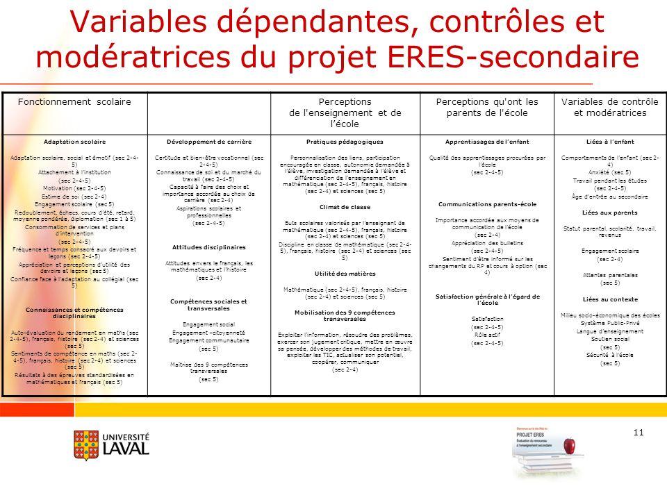 11 Variables dépendantes, contrôles et modératrices du projet ERES-secondaire Fonctionnement scolairePerceptions de l enseignement et de lécole Perceptions qu ont les parents de l école Variables de contrôle et modératrices Adaptation scolaire Adaptation scolaire, social et émotif (sec 2-4- 5) Attachement à linstitution (sec 2-4-5) Motivation (sec 2-4-5) Estime de soi (sec 2-4) Engagement scolaire (sec 5) Redoublement, échecs, cours dété, retard, moyenne pondérée, diplomation (sec 1 à 5) Consommation de services et plans dintervention (sec 2-4-5) Fréquence et temps consacré aux devoirs et leçons (sec 2-4-5) Appréciation et perceptions dutilité des devoirs et leçons (sec 5) Confiance face à ladaptation au collégial (sec 5) Connaissances et compétences disciplinaires Auto-évaluation du rendement en maths (sec 2-4-5), français, histoire (sec 2-4) et sciences (sec 5) Sentiments de compétence en maths (sec 2- 4-5), français, histoire (sec 2-4) et sciences (sec 5) Résultats à des épreuves standardisées en mathématiques et français (sec 5) Développement de carrière Certitude et bien-être vocationnel (sec 2-4-5) Connaissance de soi et du marché du travail (sec 2-4-5) Capacité à faire des choix et importance accordée au choix de carrière (sec 2-4) Aspirations scolaires et professionnelles (sec 2-4-5) Attitudes disciplinaires Attitudes envers le français, les mathématiques et lhistoire (sec 2-4) Compétences sociales et transversales Engagement social Engagement –citoyenneté Engagement communautaire (sec 5) Maîtrise des 9 compétences transversales (sec 5) Pratiques pédagogiques Personnalisation des liens, participation encouragée en classe, autonomie demandée à lélève, investigation demandée à lélève et différenciation de lenseignement en mathématique (sec 2-4-5), français, histoire (sec 2-4) et sciences (sec 5) Climat de classe Buts scolaires valorisés par lenseignant de mathématique (sec 2-4-5), français, histoire (sec 2-4) et sciences (sec 5) Discipline en classe de mathéma
