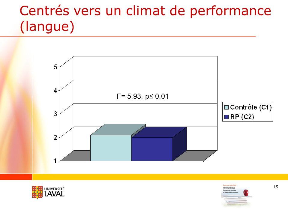 15 Centrés vers un climat de performance (langue) F= 5,93, p 0,01