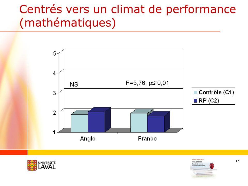 16 Centrés vers un climat de performance (mathématiques) NS F=5,76, p 0,01