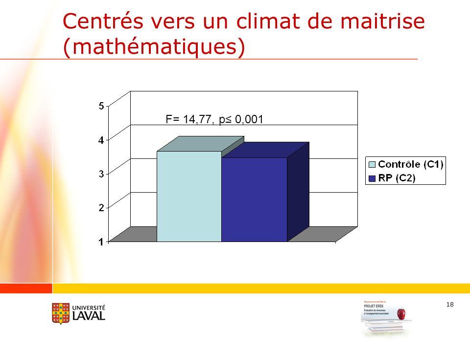 18 Centrés vers un climat de maitrise (mathématiques) F= 14,77, p 0,001
