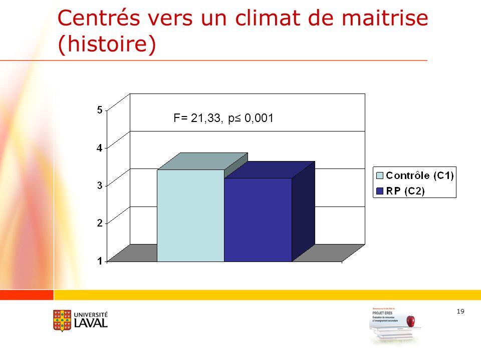 19 Centrés vers un climat de maitrise (histoire) F= 21,33, p 0,001