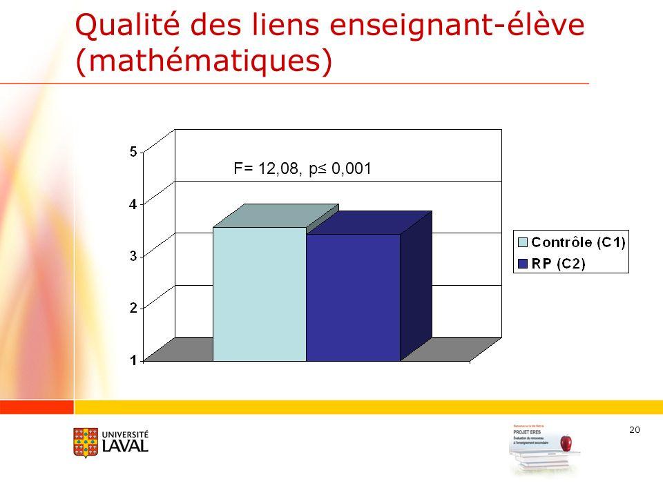 20 Qualité des liens enseignant-élève (mathématiques) F= 12,08, p 0,001