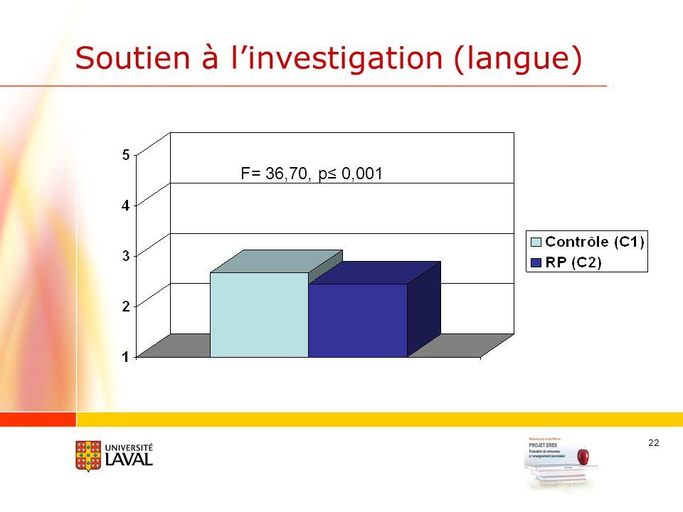 22 Soutien à linvestigation (langue) F= 36,70, p 0,001