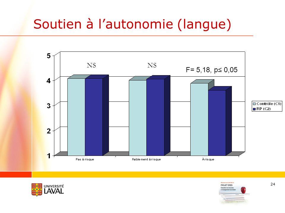 24 Soutien à lautonomie (langue) F= 5,18, p 0,05 NS