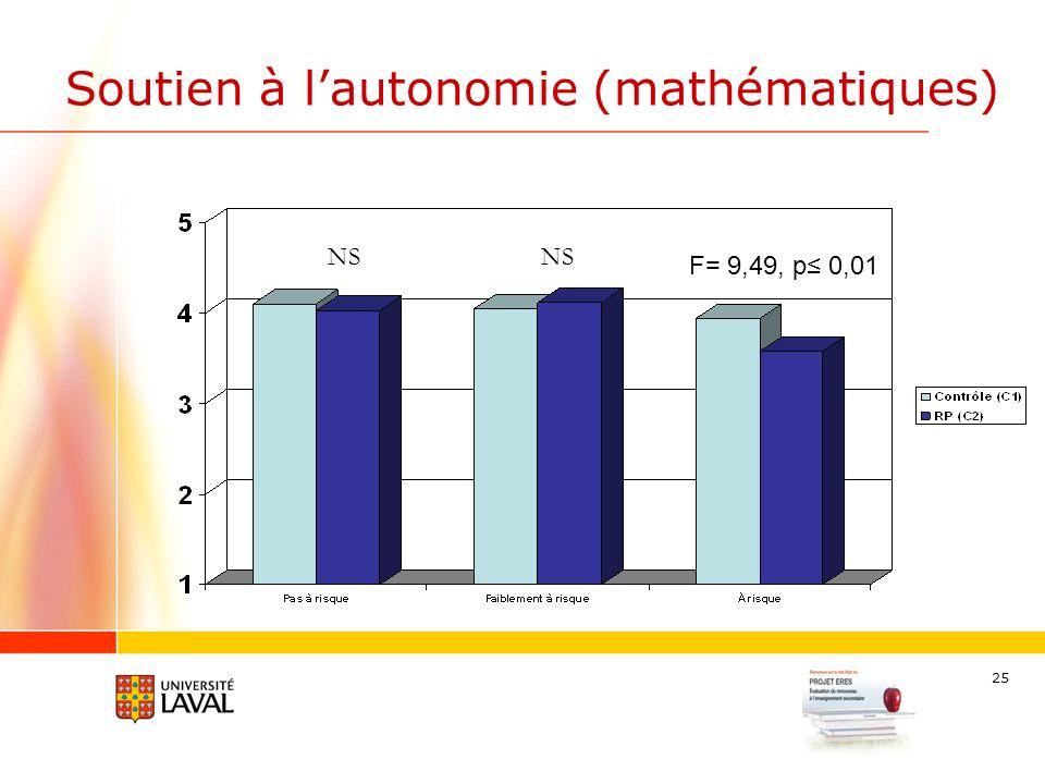 25 Soutien à lautonomie (mathématiques) F= 9,49, p 0,01 NS