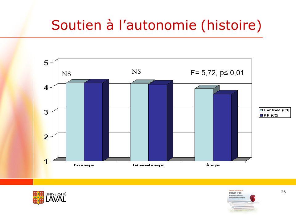26 Soutien à lautonomie (histoire) F= 5,72, p 0,01 NS