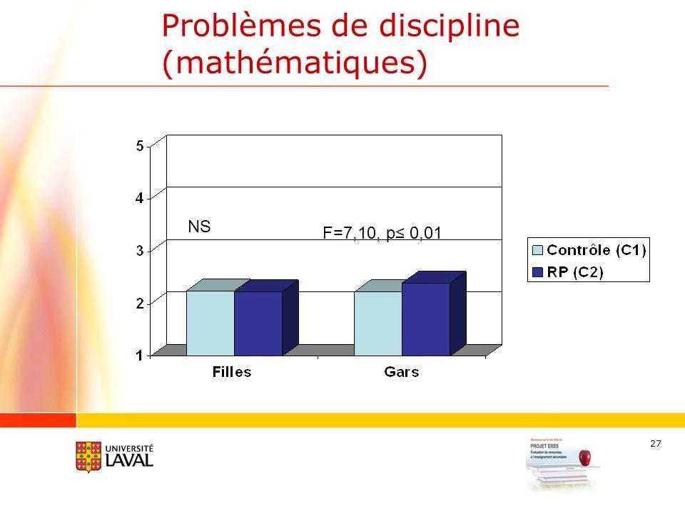 27 Problèmes de discipline (mathématiques) F=7,10, p 0,01 NS