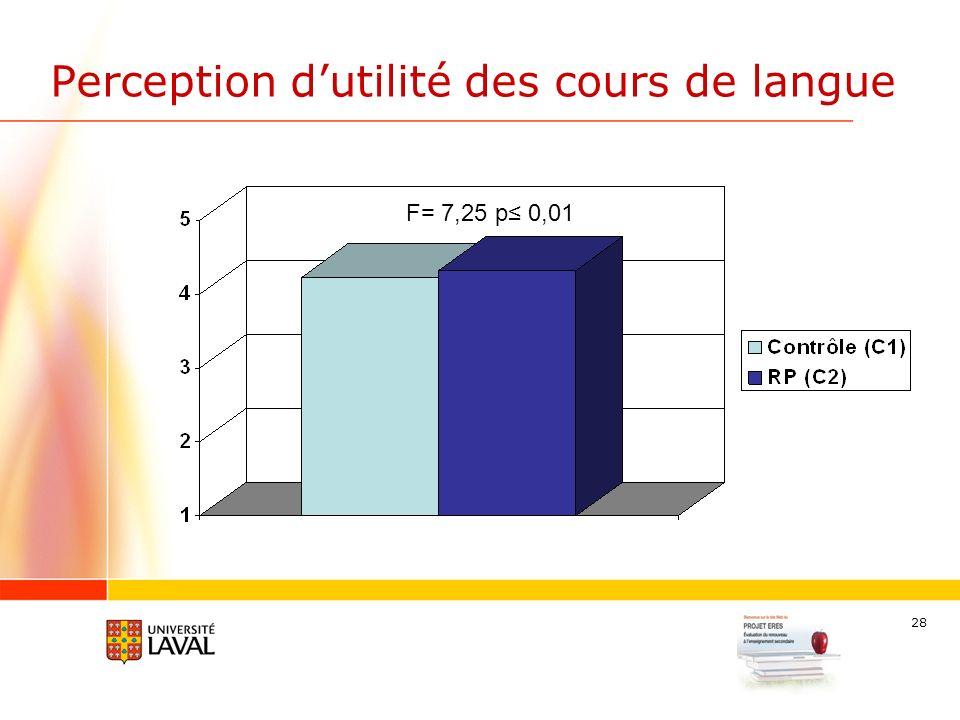 28 Perception dutilité des cours de langue F= 7,25 p 0,01